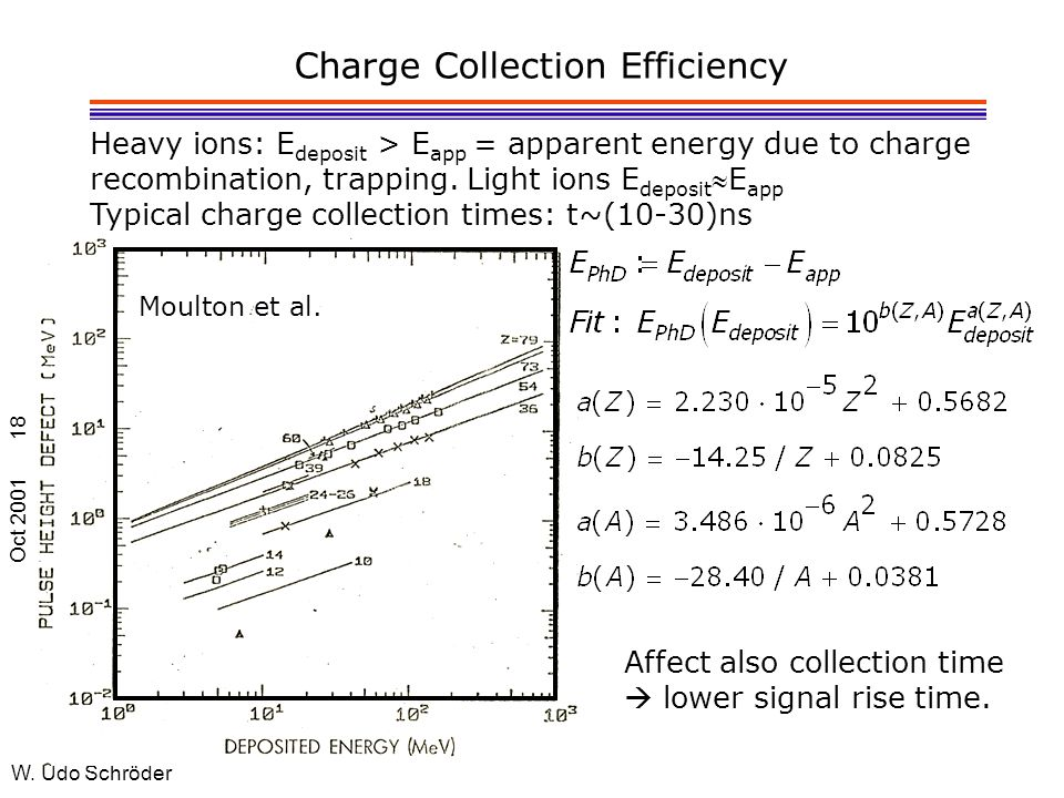 Oct 2001 W. Udo Schröder 18 Charge Collection Efficiency Heavy ions: E deposit > E app = apparent energy due to charge recombination, trapping. Light
