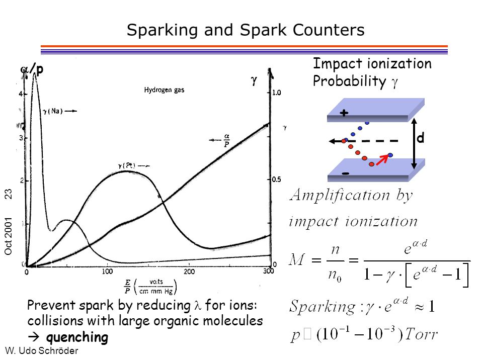 Oct 2001 W. Udo Schröder 23 Sparking and Spark Counters  /p  Impact ionization Probability  Prevent spark by reducing  for ions: collisions with l