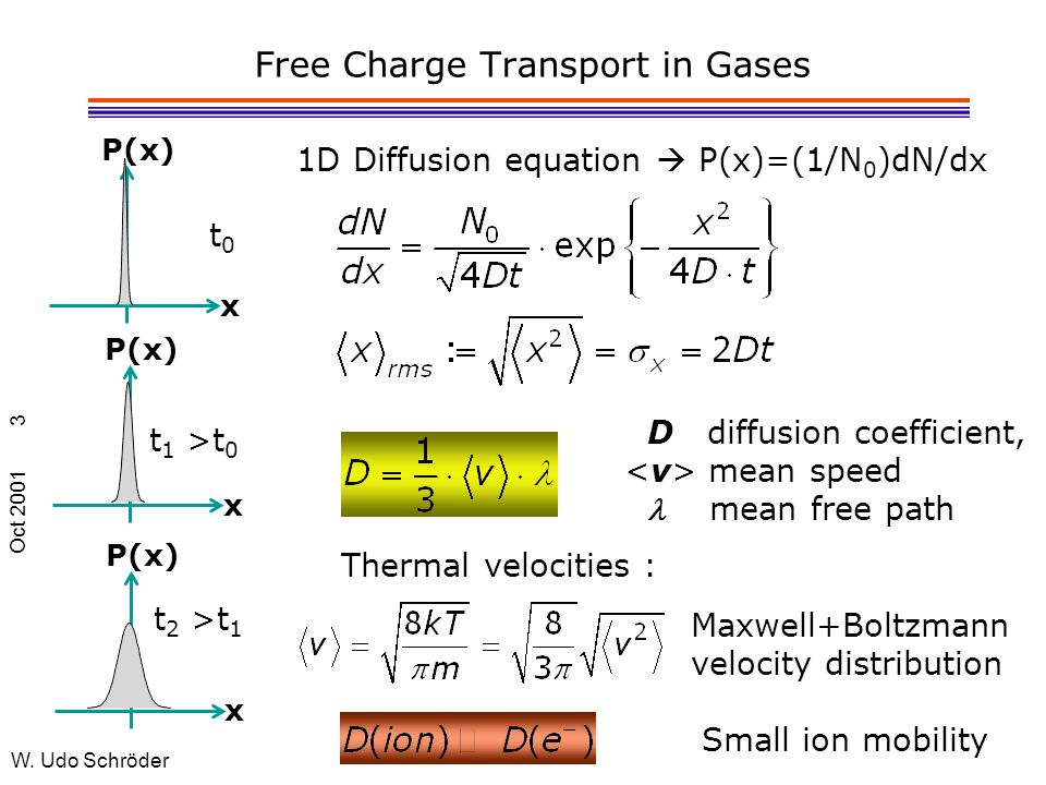 Oct 2001 W. Udo Schröder 3 Free Charge Transport in Gases x P(x) t0t0 x t 1 >t 0 x P(x) t 2 >t 1 1D Diffusion equation  P(x)=(1/N 0 )dN/dx D diffusio
