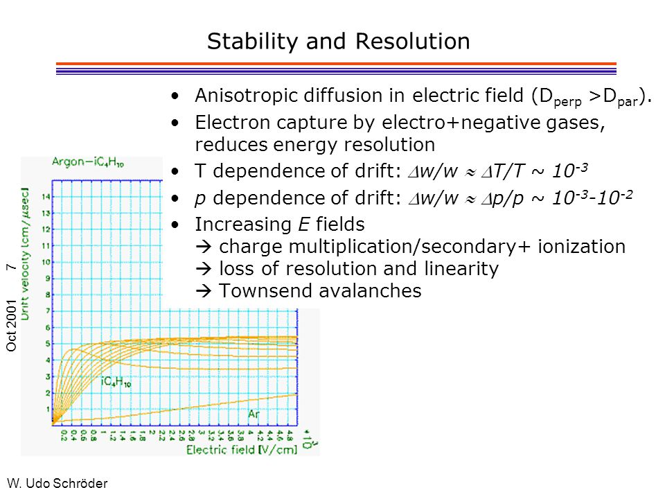Oct 2001 W. Udo Schröder 7 Stability and Resolution Anisotropic diffusion in electric field (D perp >D par ). Electron capture by electro+negative gas