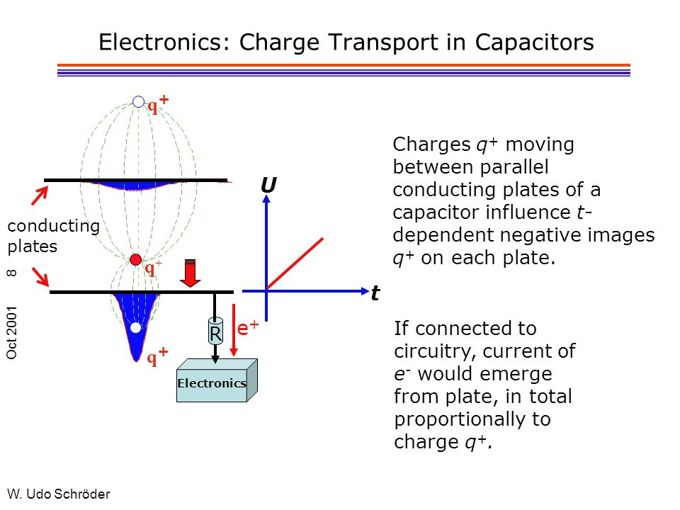 Oct 2001 W. Udo Schröder 8 Electronics: Charge Transport in Capacitors Charges q + moving between parallel conducting plates of a capacitor influence
