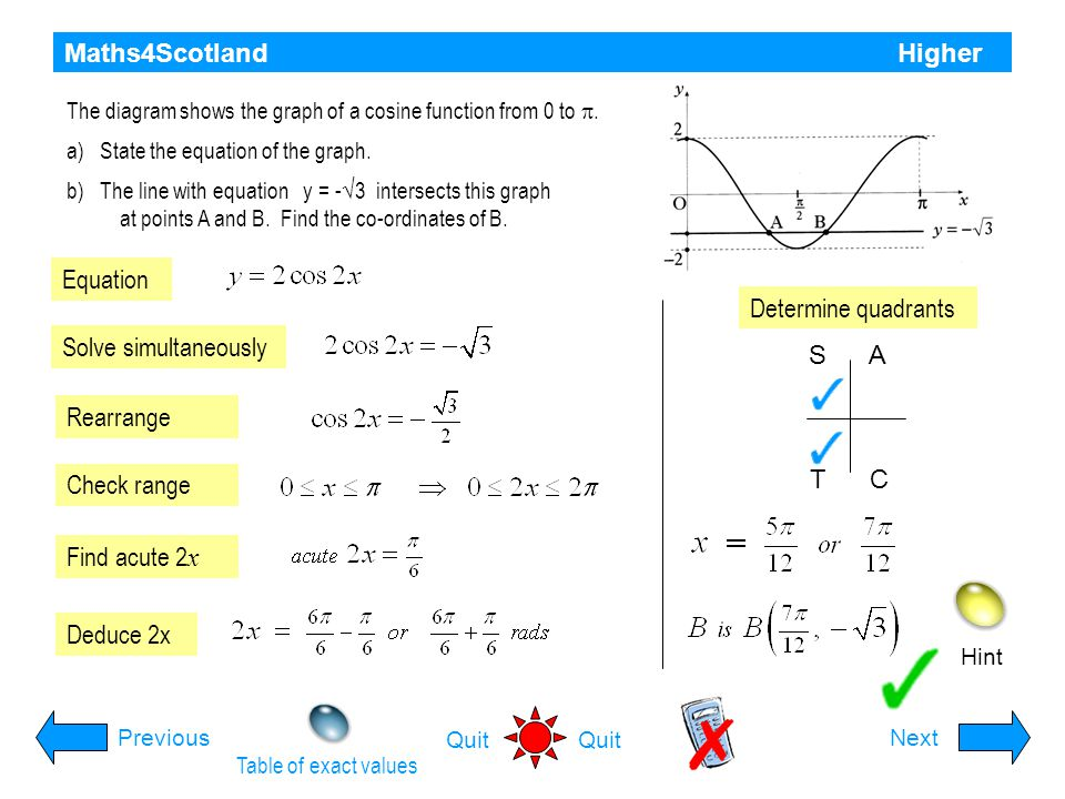 Maths4Scotland Higher Hint PreviousNext Quit Solve the equation for 0 ≤ x ≤  correct to 2 decimal places Replace cos 2x with Substitute Simplify Fact