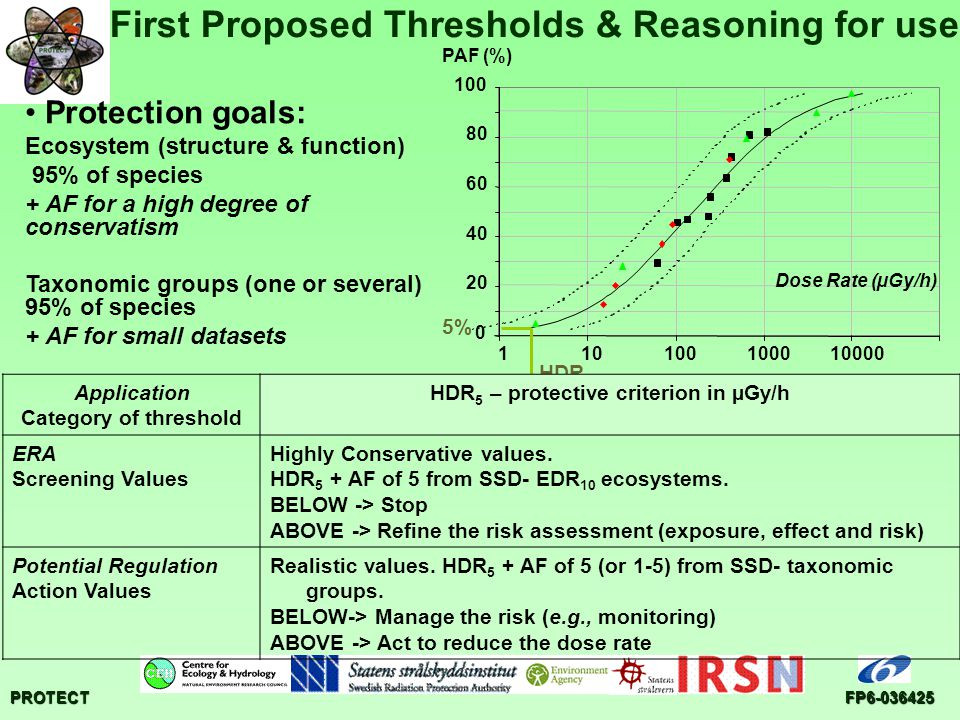 PROTECTFP6-036425 First Proposed Thresholds & Reasoning for use Protection goals: Ecosystem (structure & function) 95% of species + AF for a high degr