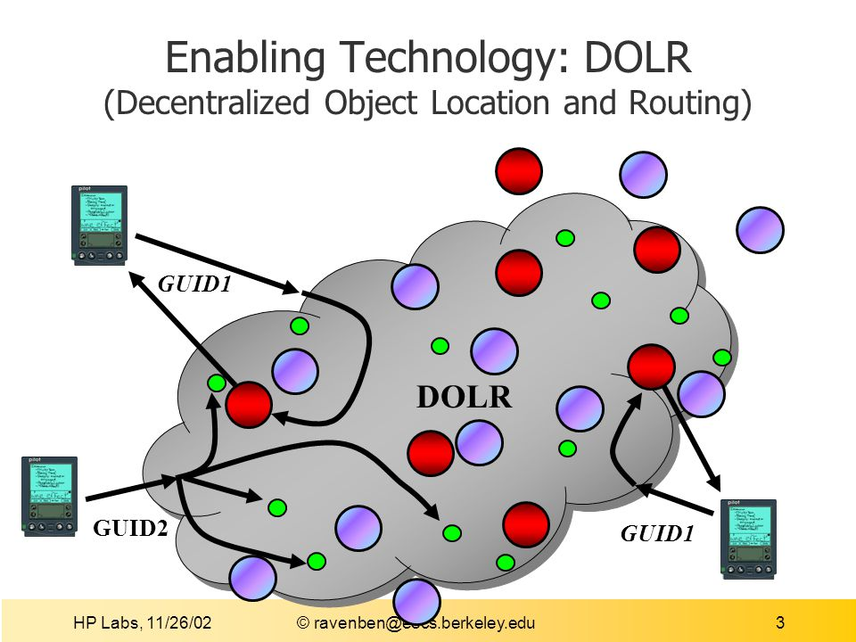 HP Labs, 11/26/02 © ravenben@eecs.berkeley.edu4 A Solution Decentralized Object Location and Routing (DOLR) wide-area overlay application infrastructure Self-organizing, scalable Fault-tolerant routing and object location Efficient (b/w, latency) data delivery Extensible, supports application-specific protocols Recent work Tapestry, Chord, CAN, Pastry Kademlia, Viceroy, …