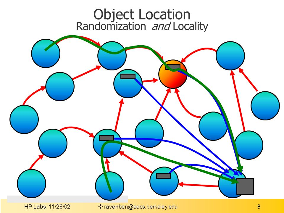 HP Labs, 11/26/02 © ravenben@eecs.berkeley.edu9 Object Location Distribute replicates of object references Only references, not the data itself (level of indirection) Place more of them closer to object itself Publication Place object location pointers into network Store hops between object and root node Location Route message towards root from client Redirect to object when location pointer found