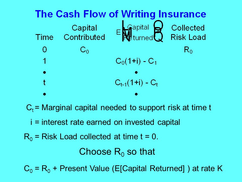 C t = Marginal capital needed to support risk at time t i = interest rate earned on invested capital R 0 = Risk Load collected at time t = 0.