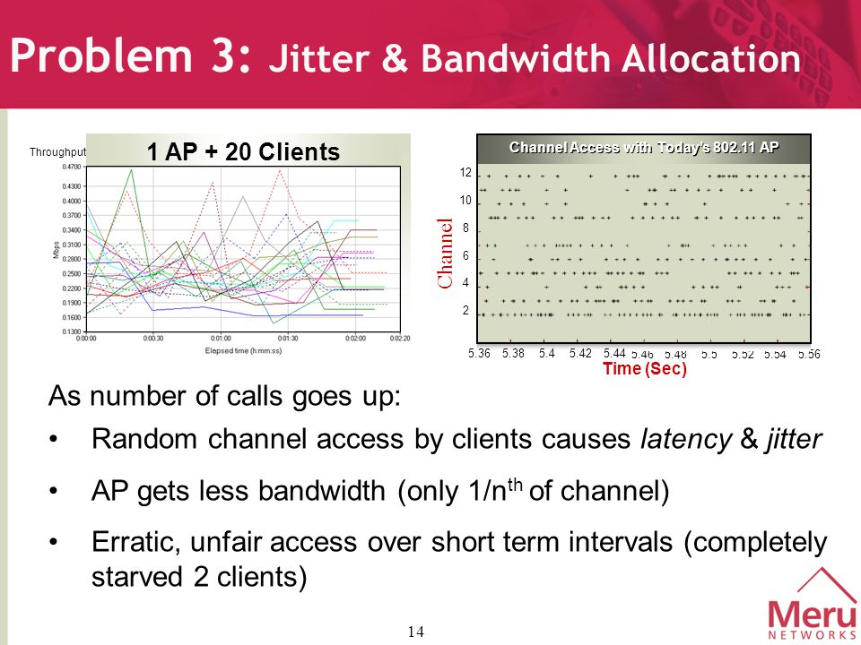 14 Problem 3: Jitter & Bandwidth Allocation 5.465.485.55.525.545.56 Time (Sec) Channel Access with Today's 802.11 AP 2 6 4 8 10 12 5.36 5.385.45.445.42 As number of calls goes up: Random channel access by clients causes latency & jitter AP gets less bandwidth (only 1/n th of channel) Erratic, unfair access over short term intervals (completely starved 2 clients) Channel Throughput 1 AP + 20 Clients