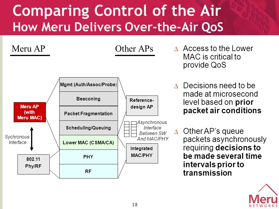 18 Comparing Control of the Air How Meru Delivers Over-the-Air QoS Mgmt (Auth/Assoc/Probe) Beaconing Packet Fragmentation Scheduling/Queuing Lower MAC (CSMA/CA) PHY RF Integrated MAC/PHY  Access to the Lower MAC is critical to provide QoS  Decisions need to be made at microsecond level based on prior packet air conditions  Other AP's queue packets asynchronously requiring decisions to be made several time intervals prior to transmission Reference- design AP Meru AP (with Meru MAC) 802.11 Phy/RF Asynchronous Interface Between SW And MAC/PHY Sychronous Interface Meru APOther APs