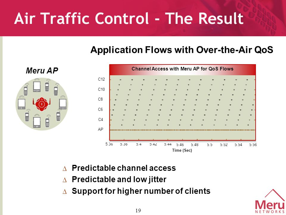 19  Predictable channel access  Predictable and low jitter  Support for higher number of clients 5.56 AP C6 C4 C8 C10 C12 5.36 5.385.45.44 5.465.485.55.525.54 5.42 Channel Access with Meru AP for QoS Flows Time (Sec) Application Flows with Over-the-Air QoS Air Traffic Control - The Result Meru AP