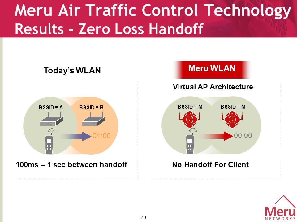 23 Meru Air Traffic Control Technology Results - Zero Loss Handoff Meru WLAN Virtual AP Architecture No Handoff For Client BSSID = M 00:00 100ms – 1 sec between handoff Today's WLAN BSSID = ABSSID = B 01:00