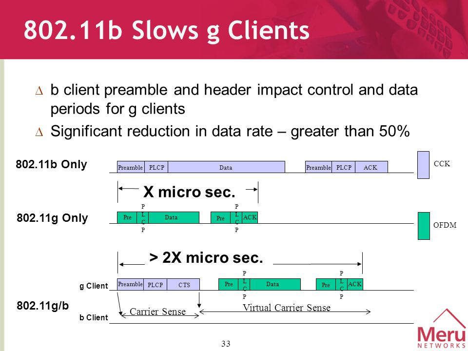 33 802.11b Slows g Clients  b client preamble and header impact control and data periods for g clients  Significant reduction in data rate – greater than 50% PreamblePLCPDataACK CTS PreamblePLCP Preamble PLCP Pre PLCPPLCP Data Pre PLCPPLCP ACK Pre PLCPPLCP Data Pre PLCPPLCP ACK 802.11b Only 802.11g Only 802.11g/b Carrier Sense Virtual Carrier Sense b Client g Client CCK OFDM > 2X micro sec.