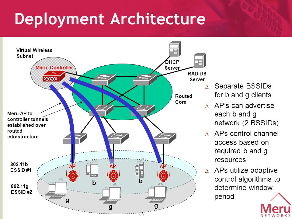 35 Deployment Architecture Meru Controller DHCP Server RADIUS Server Routed Core Virtual Wireless Subnet Meru AP to controller tunnels established over routed infrastructure  Separate BSSIDs for b and g clients  AP's can advertise each b and g network (2 BSSIDs)  APs control channel access based on required b and g resources  APs utilize adaptive control algorithms to determine window period AP 802.11b ESSID #1 802.11g ESSID #2 b b g g g