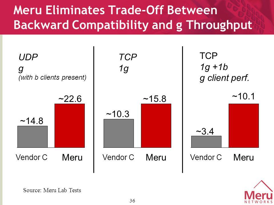 36 Meru Eliminates Trade-Off Between Backward Compatibility and g Throughput UDP g (with b clients present) ~14.8 ~22.6 Vendor C Meru ~10.3 ~15.8 Meru ~3.4 ~10.1 Meru TCP 1g TCP 1g +1b g client perf.