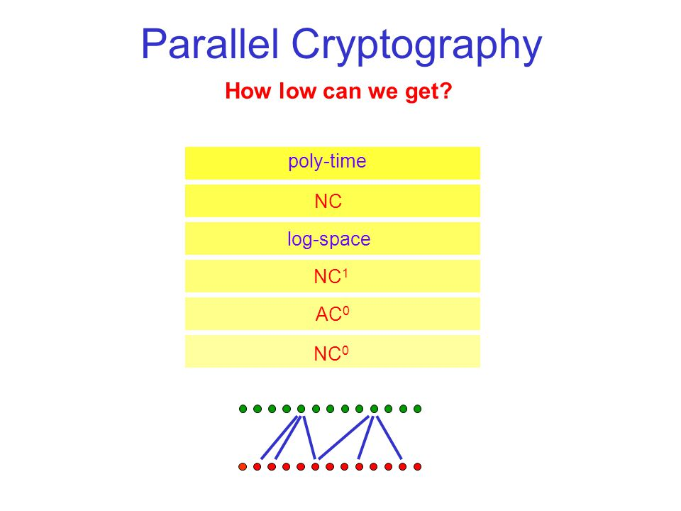 Notions of Simplicity - IV Small locality: –Application: parallel cryptography.