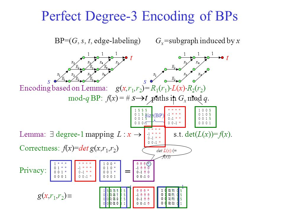 3. Perfect Degree-3 Encoding from Branching Programs s t s t BP=(G, s, t, edge-labeling)G x =subgraph induced by x mod-q NBP: f(x) = # s-t paths in G