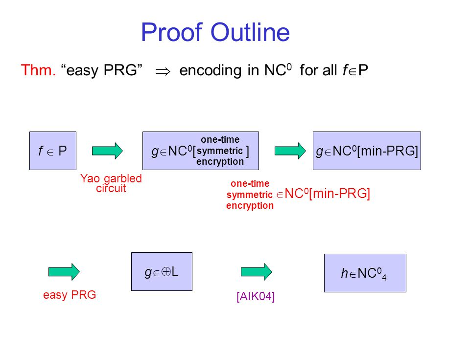Computationally Private Encodings [AIK05] Known: f   L  encoding in NC 0 Goal: f  P  encoding in NC 0 Idea: relax encoding requirement Respects security of most primitives Thm: f  P  computational encoding in NC 0 4 assuming easy PRG (min-PRG   L) x g r Enc(y) comp  Easy PRG can be based on factoring, discrete-log, lattices