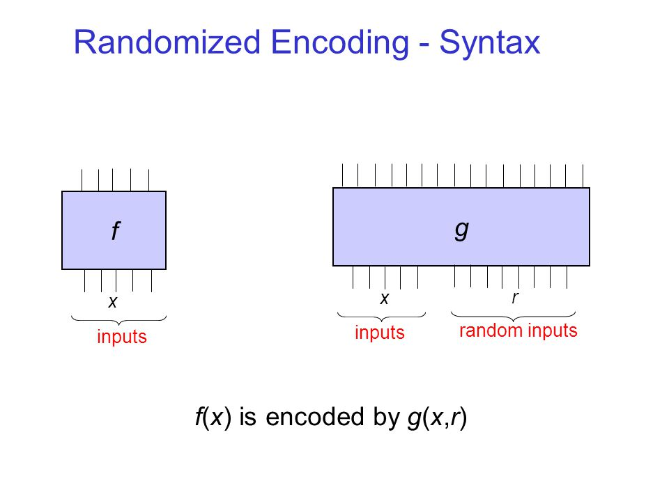 Enc(y) The Basic Question g is a randomized encoding of f –Nontrivial relaxation of computing f Hope: g can be simpler than f –Meaning of simpler determined by application xy f Enc(y)x g r decoder simulator Dec(g(x,r)) = f(x) Sim(f(x))  g(x,r) Variants: perfect, stat., comp.