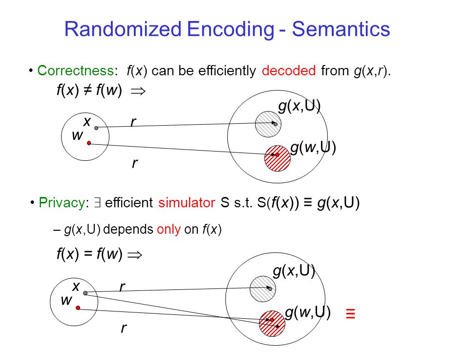 Randomized Encoding - Syntax g r inputs random inputs f x inputs x f(x) is encoded by g(x,r)