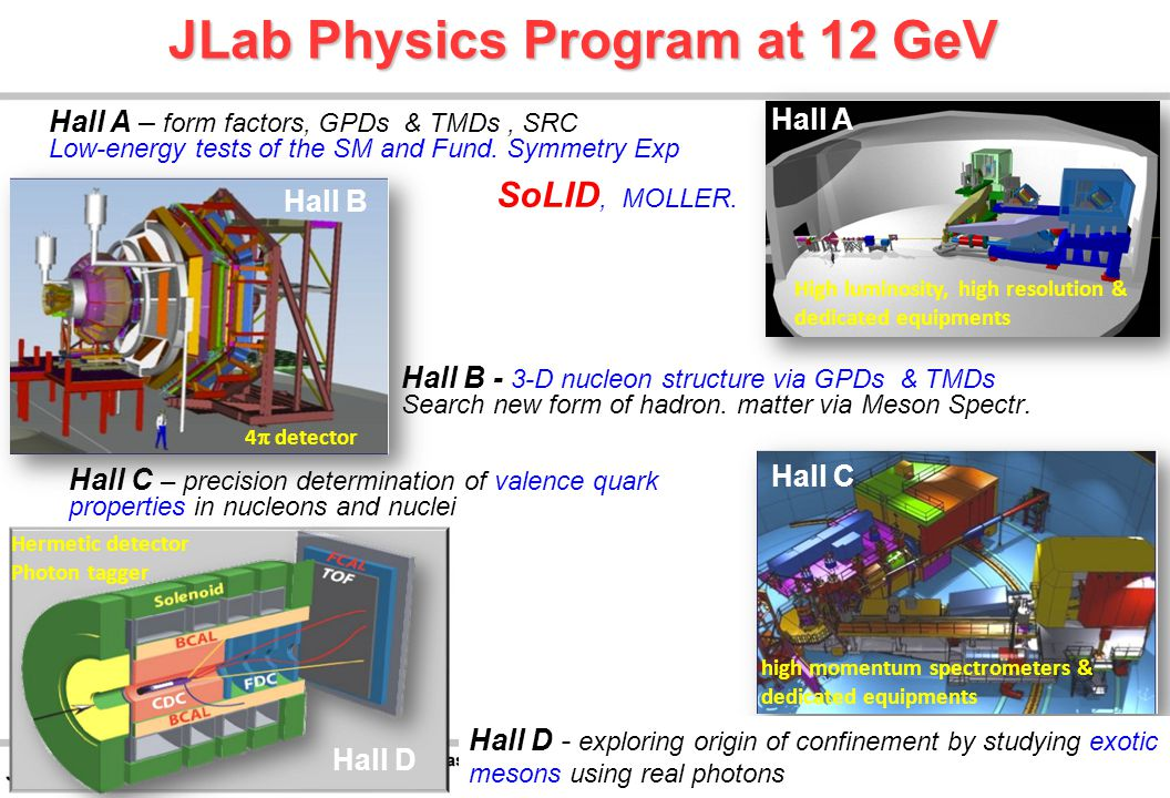 JLab Physics Program at 12 GeV 13 Hall C – precision determination of valence quark properties in nucleons and nuclei high momentum spectrometers & dedicated equipments Hall B - 3-D nucleon structure via GPDs & TMDs Search new form of hadron.
