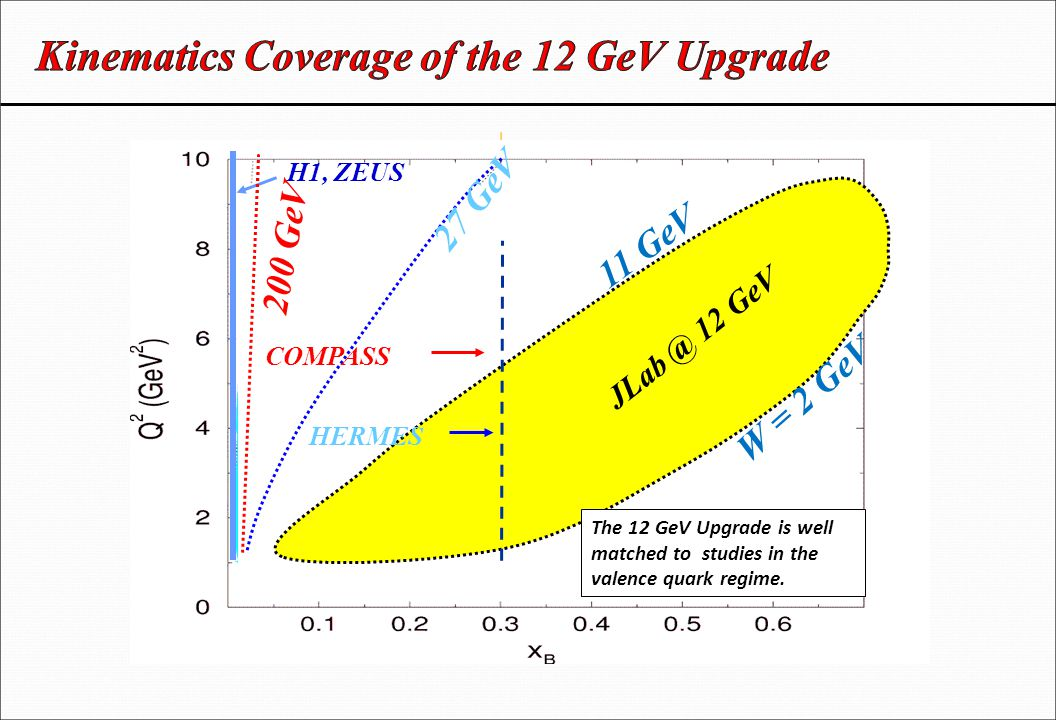 H1, ZEUS JLab Upgrade 11 GeV H1, ZEUS JLab @ 12 GeV 11 GeV 27 GeV 200 GeV W = 2 GeV 0.7 HERMES COMPASS The 12 GeV Upgrade is well matched to studies in the valence quark regime.