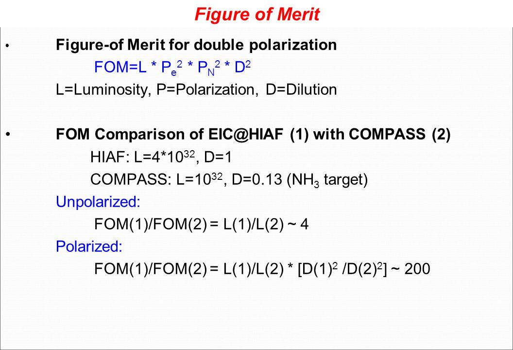 Figure of Merit Figure-of Merit for double polarization FOM=L * P e 2 * P N 2 * D 2 L=Luminosity, P=Polarization, D=Dilution FOM Comparison of EIC@HIA