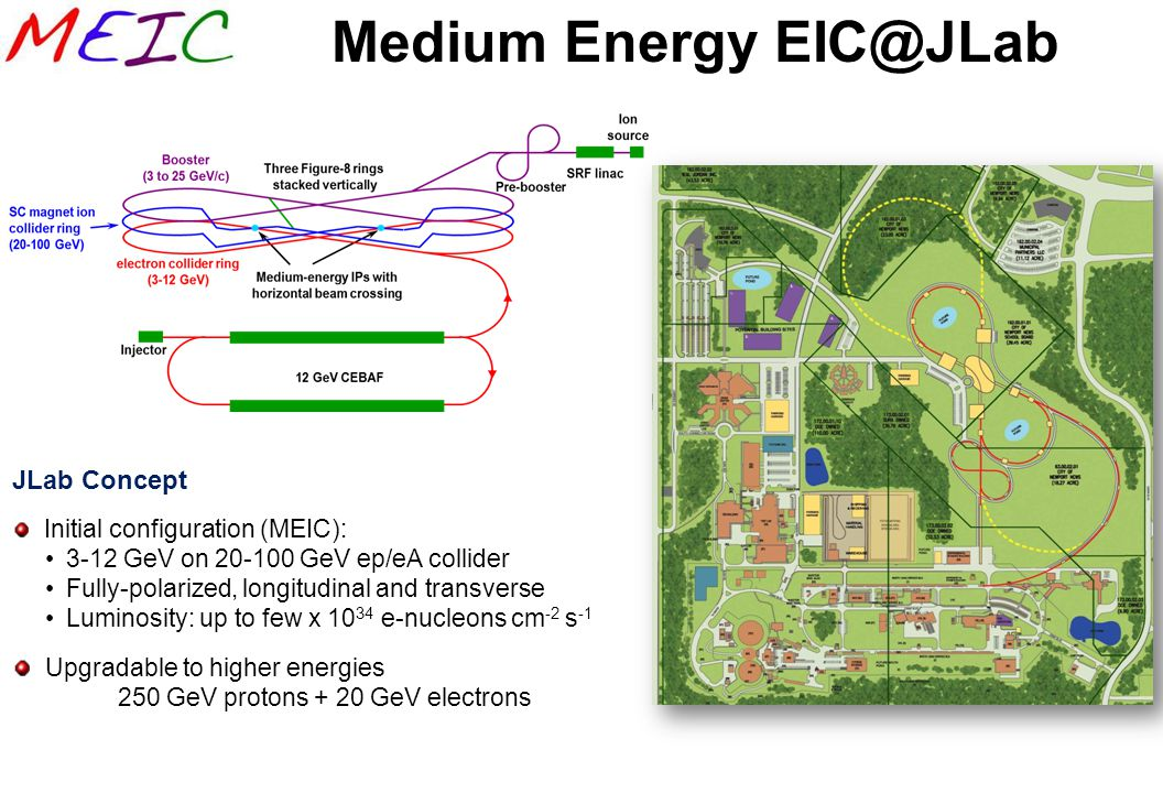 Medium Energy EIC@JLab JLab Concept Initial configuration (MEIC): 3-12 GeV on 20-100 GeV ep/eA collider Fully-polarized, longitudinal and transverse L