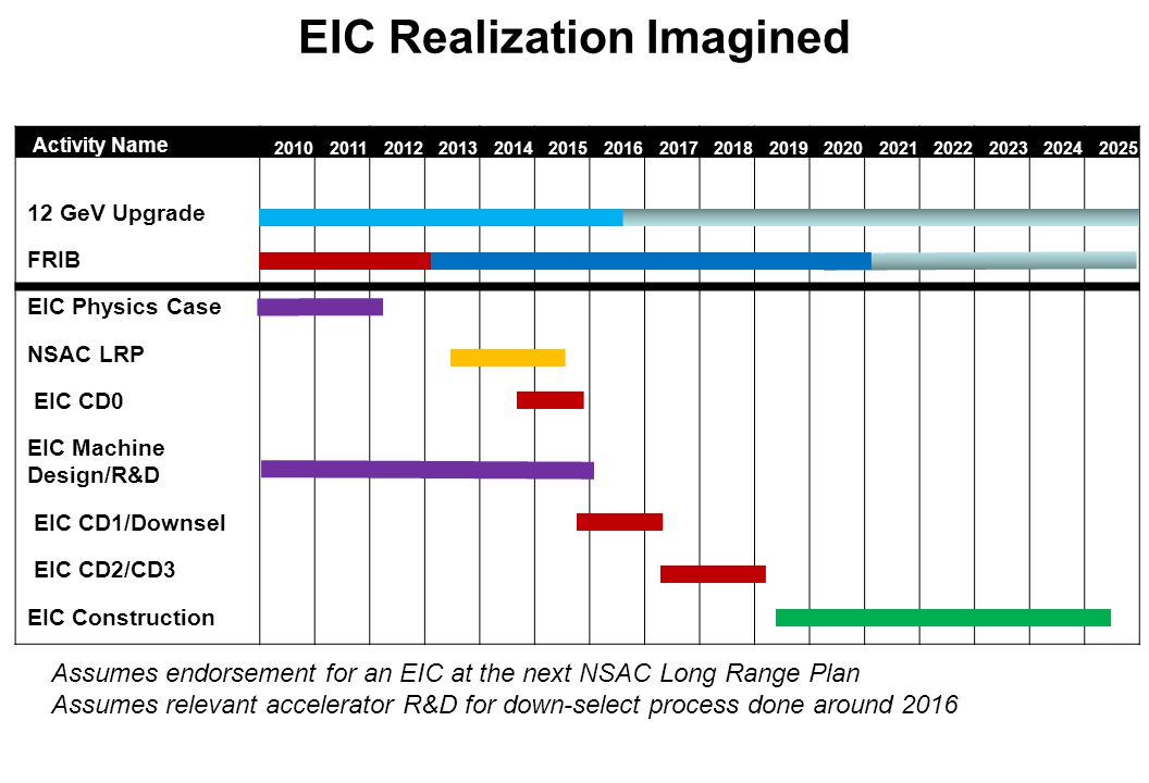 EIC Realization Imagined Assumes endorsement for an EIC at the next NSAC Long Range Plan Assumes relevant accelerator R&D for down-select process done around 2016 Activity Name 2010201120122013201420152016201720182019202020212022202320242025 12 GeV Upgrade FRIB EIC Physics Case NSAC LRP EIC CD0 EIC Machine Design/R&D EIC CD1/Downsel EIC CD2/CD3 EIC Construction