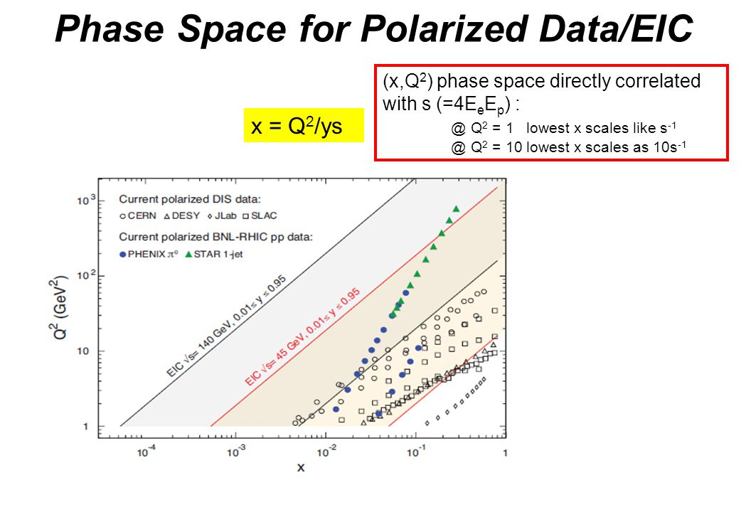 Phase Space for Polarized Data/EIC x = Q 2 /ys (x,Q 2 ) phase space directly correlated with s (=4E e E p ) : @ Q 2 = 1 lowest x scales like s -1 @ Q