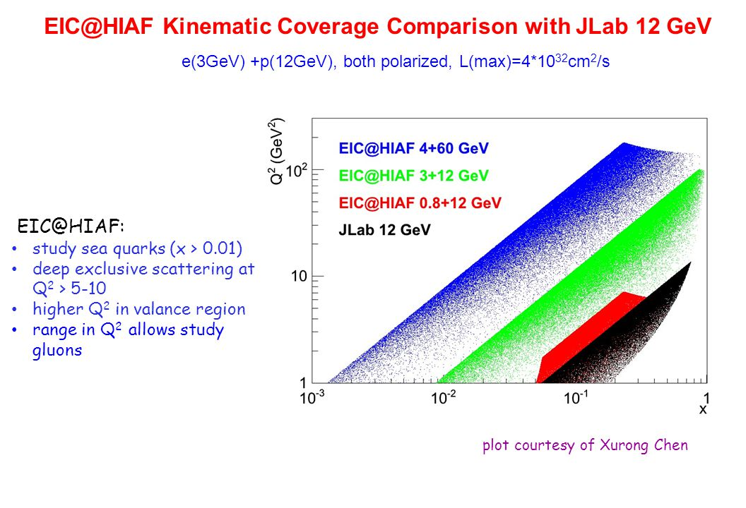 EIC@HIAF Kinematic Coverage Comparison with JLab 12 GeV e(3GeV) +p(12GeV), both polarized, L(max)=4*10 32 cm 2 /s EIC@HIAF: study sea quarks (x > 0.01) deep exclusive scattering at Q 2 > 5-10 higher Q 2 in valance region range in Q 2 allows study gluons plot courtesy of Xurong Chen