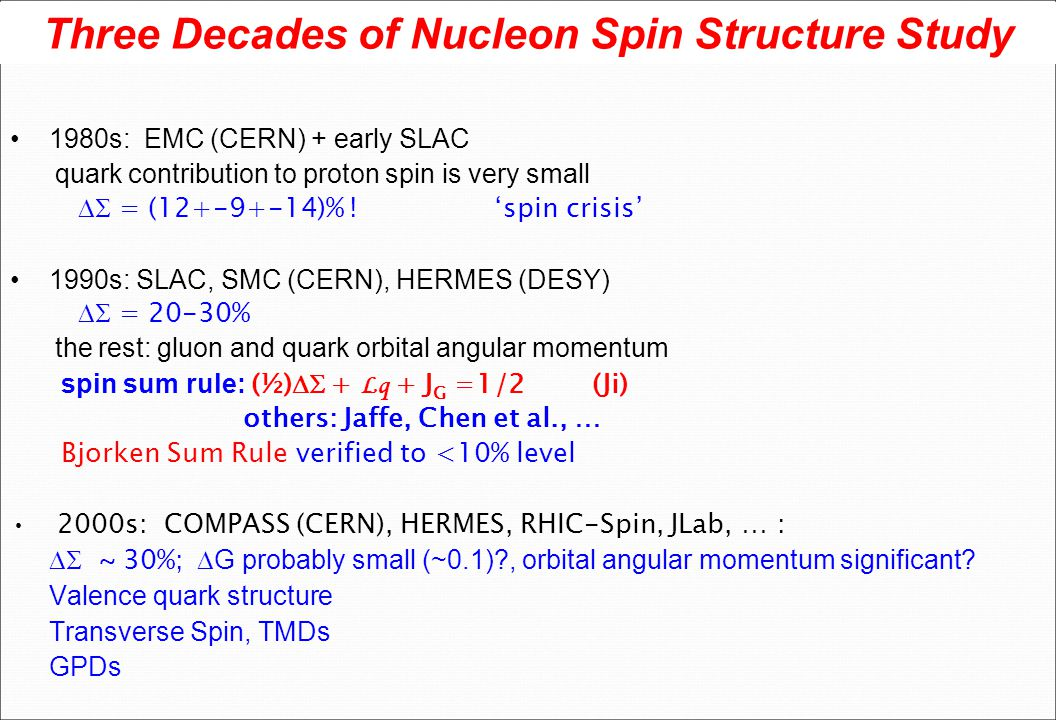 Three Decades of Nucleon Spin Structure Study 1980s: EMC (CERN) + early SLAC quark contribution to proton spin is very small  = (12+-9+-14)% ! 'spin