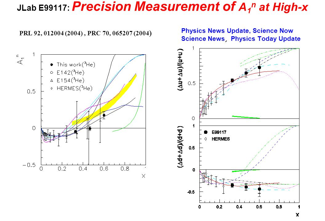 JLab E99117: Precision Measurement of A 1 n at High-x PRL 92, 012004 (2004), PRC 70, 065207 (2004 ) Physics News Update, Science Now Science News, Phy