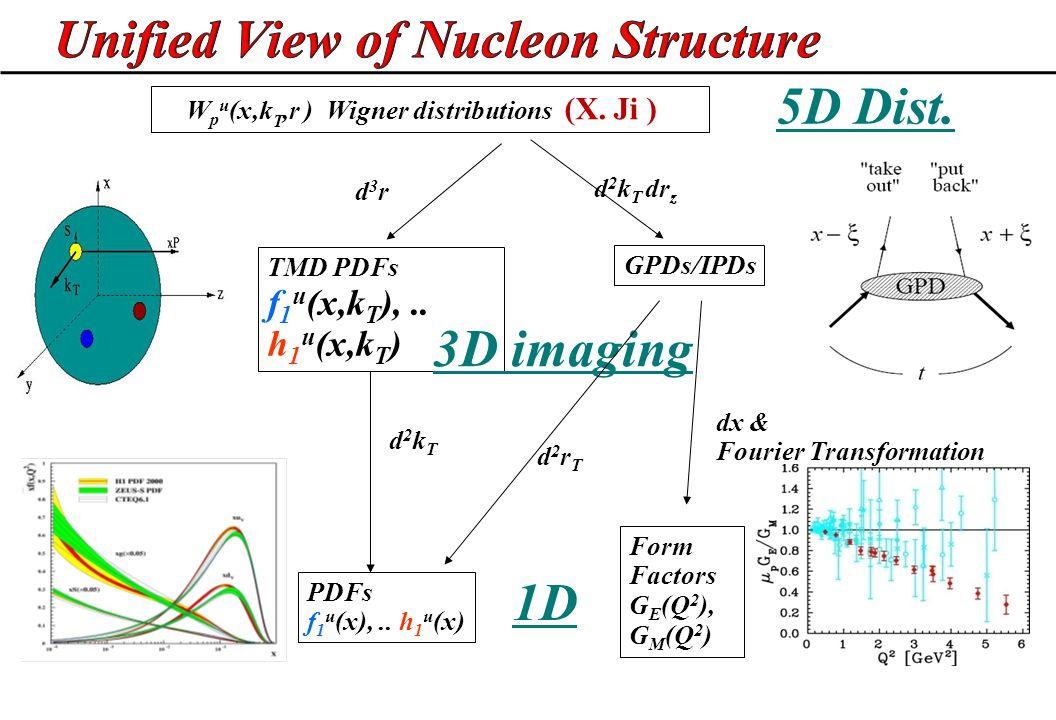 W p u (x,k T,r ) Wigner distributions (X. Ji ) d2kTd2kT PDFs f 1 u (x),.. h 1 u (x) GPDs/IPDs d 2 k T dr z d3rd3r TMD PDFs f 1 u (x,k T ),.. h 1 u (x