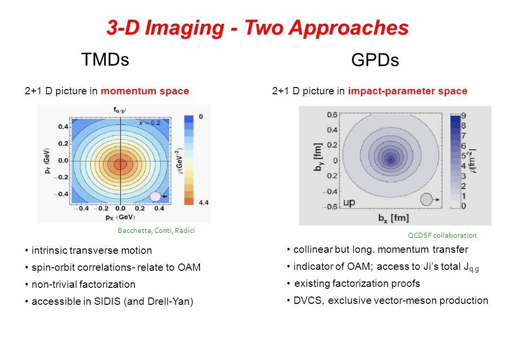 TMDs 2+1 D picture in momentum space Bacchetta, Conti, Radici GPDs 2+1 D picture in impact-parameter space QCDSF collaboration 3-D Imaging - Two Appro