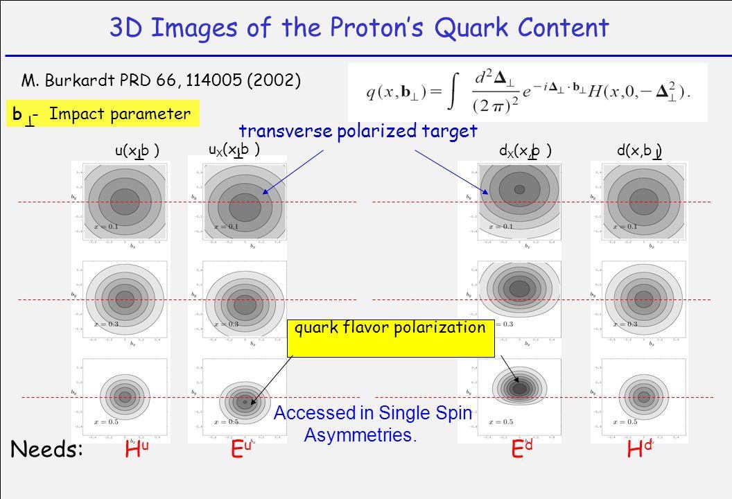 transverse polarized target 3D Images of the Proton's Quark Content M. Burkardt PRD 66, 114005 (2002) b - Impact parameter T u(x,b ) T d(x,b ) T u X (