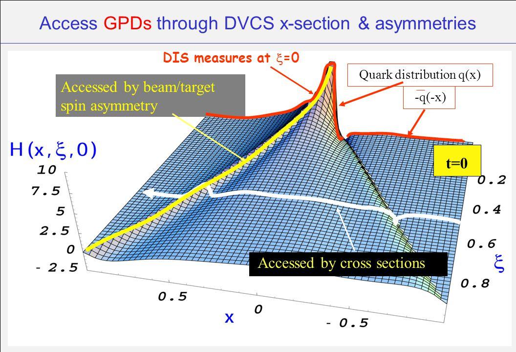 Access GPDs through DVCS x-section & asymmetries Accessed by cross sections Accessed by beam/target spin asymmetry t=0 Quark distribution q(x) -q(-x)
