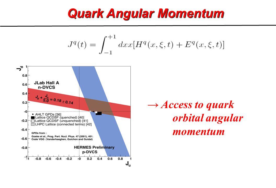 Quark Angular Momentum → Access to quark orbital angular momentum