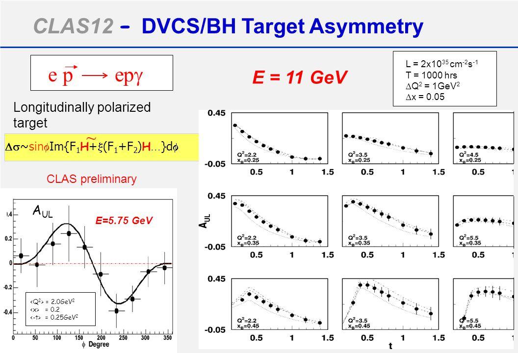 CLAS12 - DVCS/BH Target Asymmetry e p ep  = 2.0GeV 2 = 0.2 = 0.25GeV 2 CLAS preliminary E=5.75 GeV A UL Longitudinally polarized target  ~sin  Im{