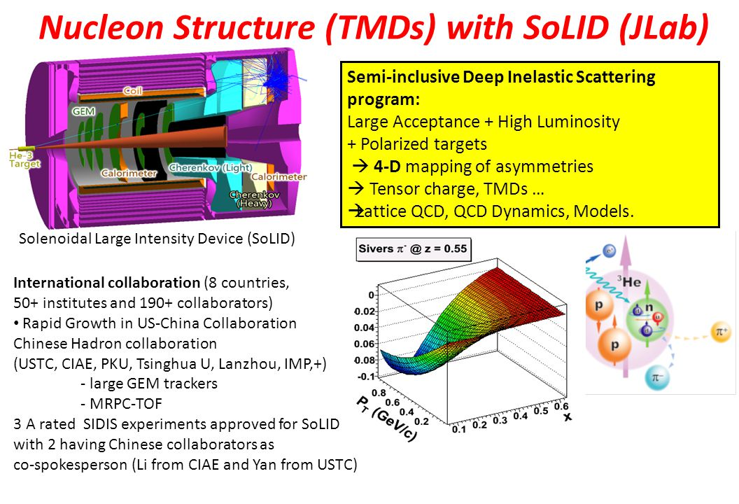 Nucleon Structure (TMDs) with SoLID (JLab) Semi-inclusive Deep Inelastic Scattering program: Large Acceptance + High Luminosity + Polarized targets  4-D mapping of asymmetries  Tensor charge, TMDs …  Lattice QCD, QCD Dynamics, Models.