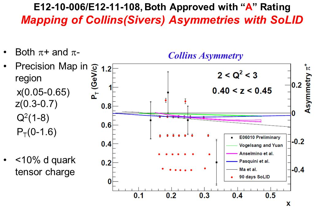 E12-10-006/E12-11-108, Both Approved with A Rating Mapping of Collins(Sivers) Asymmetries with SoLID Both  + and  - Precision Map in region x(0.05-0.65) z(0.3-0.7) Q 2 (1-8) P T (0-1.6) <10% d quark tensor charge Collins Asymmetry