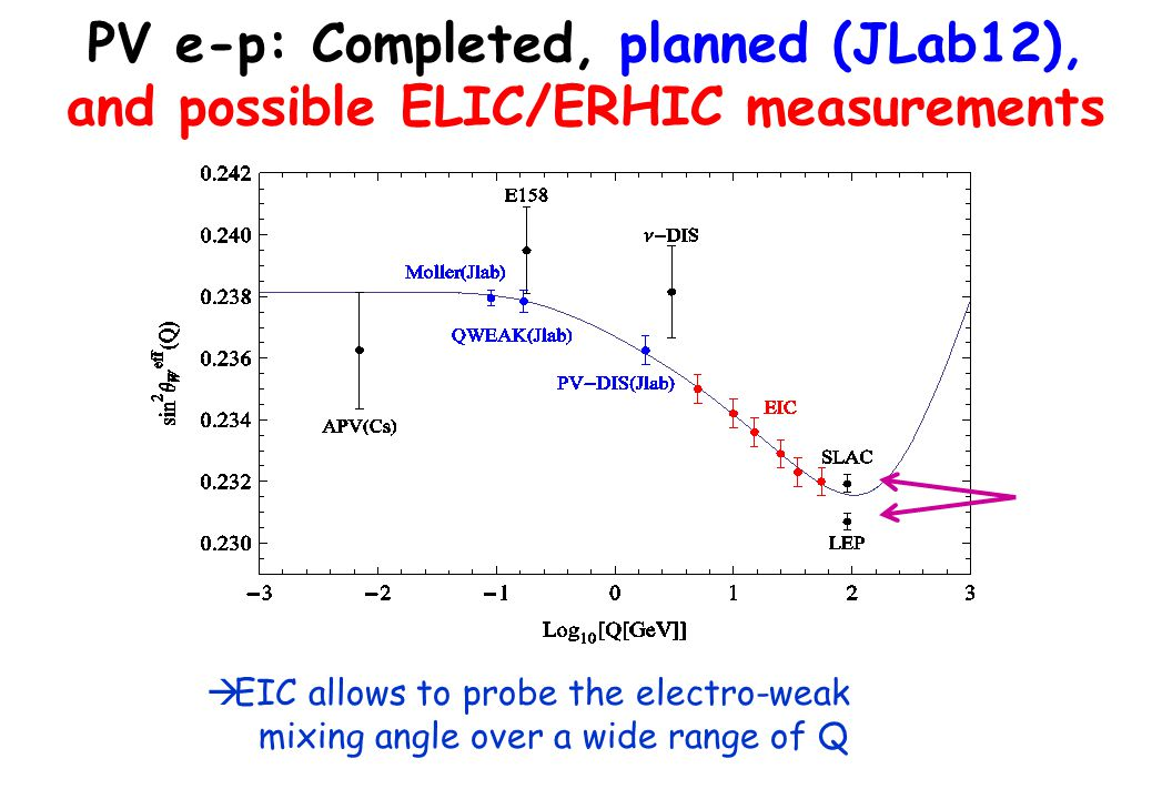 68 PV e-p: Completed, planned (JLab12), and possible ELIC/ERHIC measurements  EIC allows to probe the electro-weak mixing angle over a wide range of