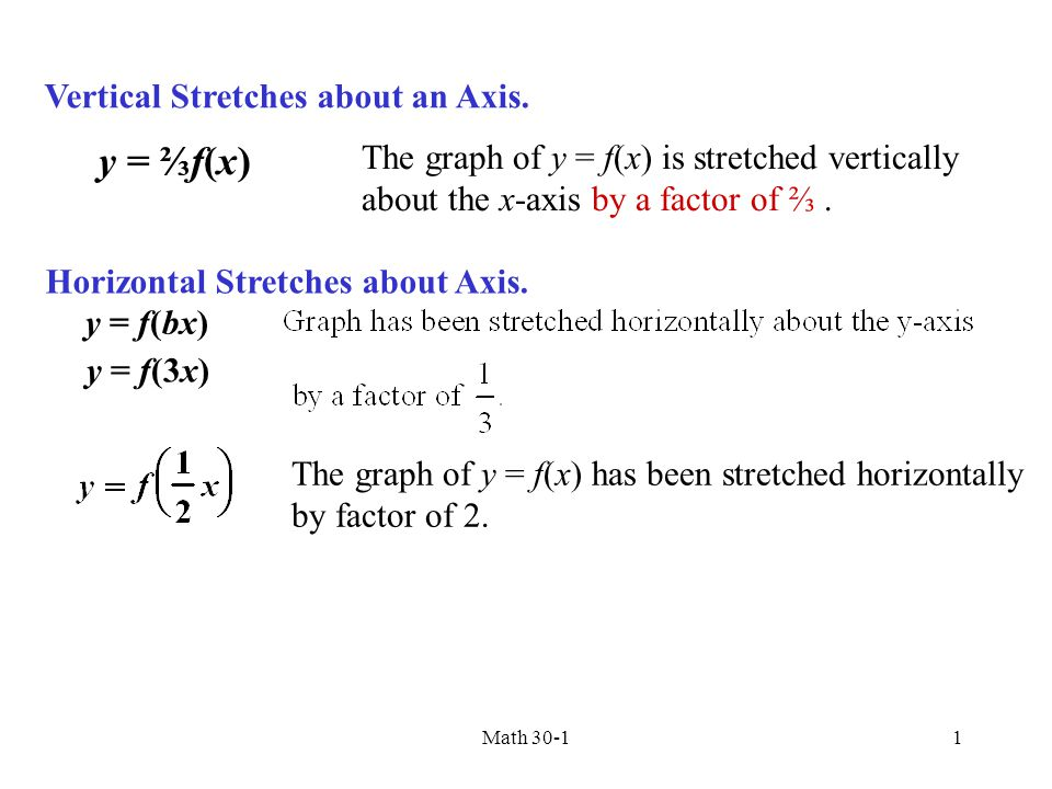 Vertical Stretches about an Axis. y = ⅔f(x) The graph of y = f(x) is stretched vertically about the x-axis by a factor of ⅔. Horizontal Stretches abou