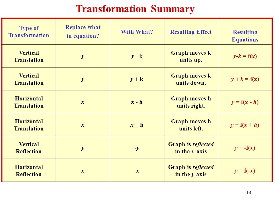Type of Transformation Replace what in equation? With What?Resulting Effect Resulting Equations Vertical Translation yy - k Graph moves k units up. y-