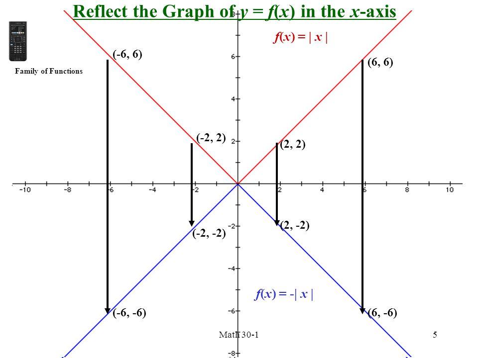 f(x) = | x | f(x) = -| x | f(x) = | x | f(x) = -| x | (2, 2) (2, -2) (6, 6) (6, -6) (-6, 6) (-6, -6) (-2, 2) (-2, -2) Reflect the Graph of y = f(x) in