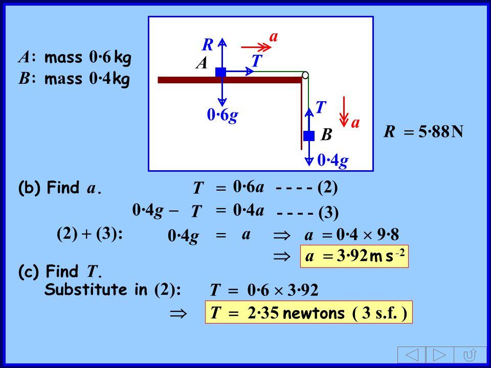 A B A : mass 0·6 kg B : m a ss 0·4 kg T R 0·4g 0·6g T - - - - (2) a a R  5·88 N T  0·6a T 0·4g  0·4a  - - - - (3) (2)  (3): a 0·4g   a  0·4  9·8  a  3·92 m s -2 (b) Find a.