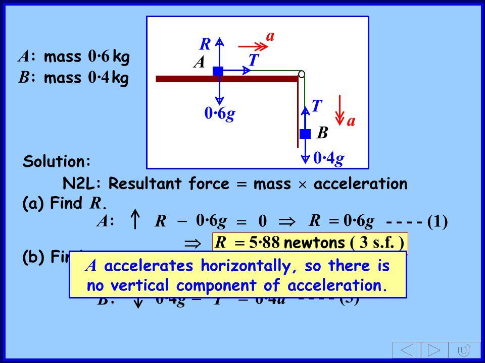 A B A : mass 0·6 kg B : mass 0·4 kg T R 0·4g 0·6g T Solution: A:A: B:B: 0·6g - - - - (1) - - - - (2)  R  0 a a  R  0·6g T  0·6a T 0·4g  0·4a  - - - - (3) (a) Find R.