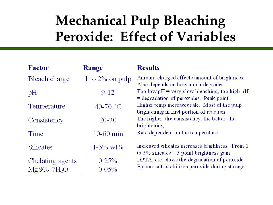 Mechanical Pulp Bleaching Peroxide: Effect of Variables
