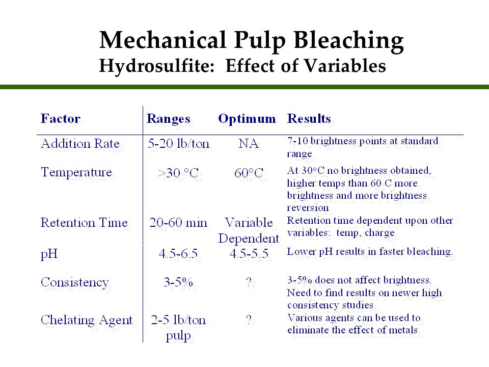 Mechanical Pulp Bleaching Hydrosulfite: Effect of Variables