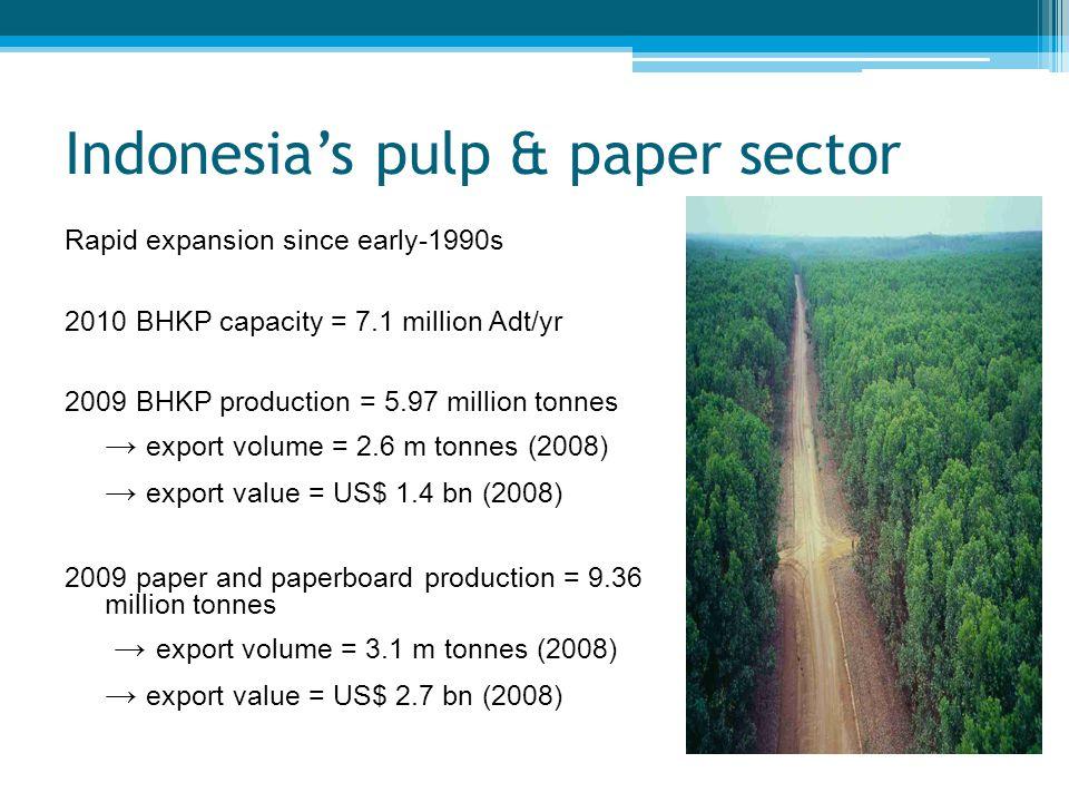 Major pulp mills in Indonesia