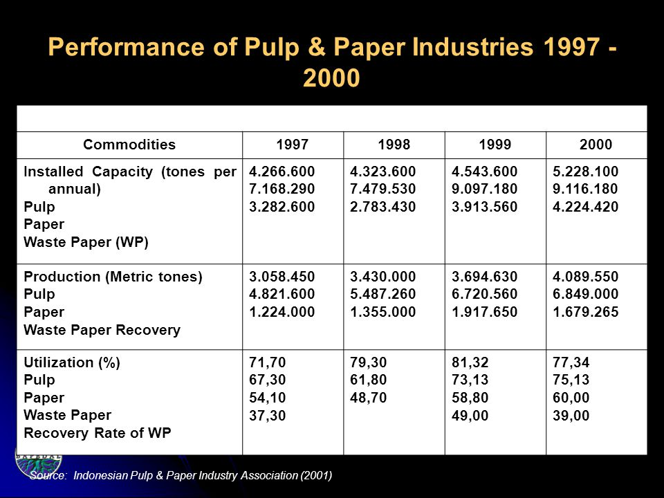 Performance of Pulp & Paper Industries 1997 - 2000 Commodities1997199819992000 Installed Capacity (tones per annual) Pulp Paper Waste Paper (WP) 4.266.600 7.168.290 3.282.600 4.323.600 7.479.530 2.783.430 4.543.600 9.097.180 3.913.560 5.228.100 9.116.180 4.224.420 Production (Metric tones) Pulp Paper Waste Paper Recovery 3.058.450 4.821.600 1.224.000 3.430.000 5.487.260 1.355.000 3.694.630 6.720.560 1.917.650 4.089.550 6.849.000 1.679.265 Utilization (%) Pulp Paper Waste Paper Recovery Rate of WP 71,70 67,30 54,10 37,30 79,30 61,80 48,70 81,32 73,13 58,80 49,00 77,34 75,13 60,00 39,00 Source: Indonesian Pulp & Paper Industry Association (2001)