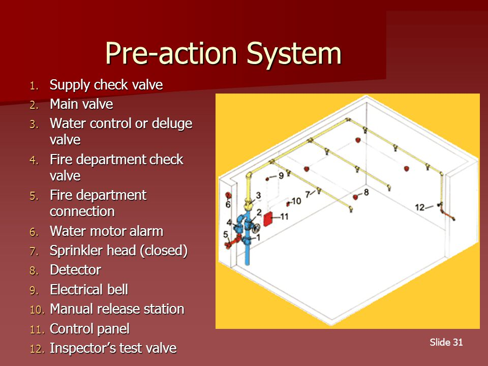 Slide 31 Pre-action System 1.Supply check valve 2.